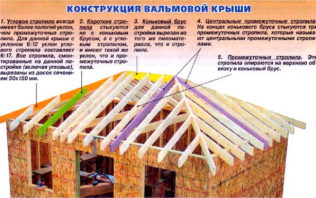 Крыша четырёхскатная