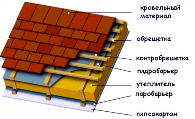 Материал для крыши дома