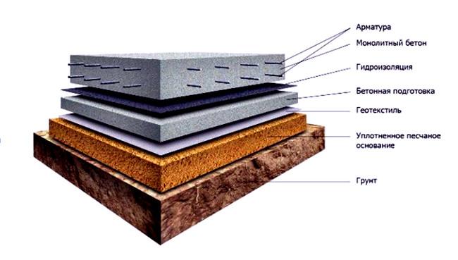 Схема монолитной плиты фундамента  Фундамент дома из монолитной плиты skhema monolitnoj plity fundamenta