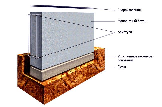 Сколько стоит фундамент под дом 10х10 цена Одинцовский район