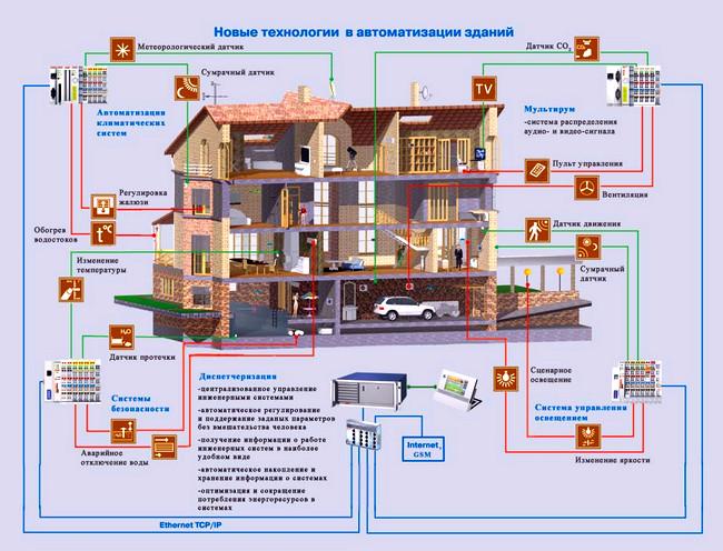 Автоматизация дома умный дом Умный дом ‑ технология 21 века avtomatizaciya doma