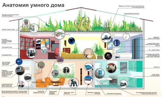 Система умный дом умный дом Умный дом ‑ технология 21 века sistema umnyj dom