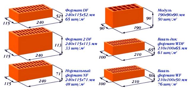 Размеры керамического кирпича